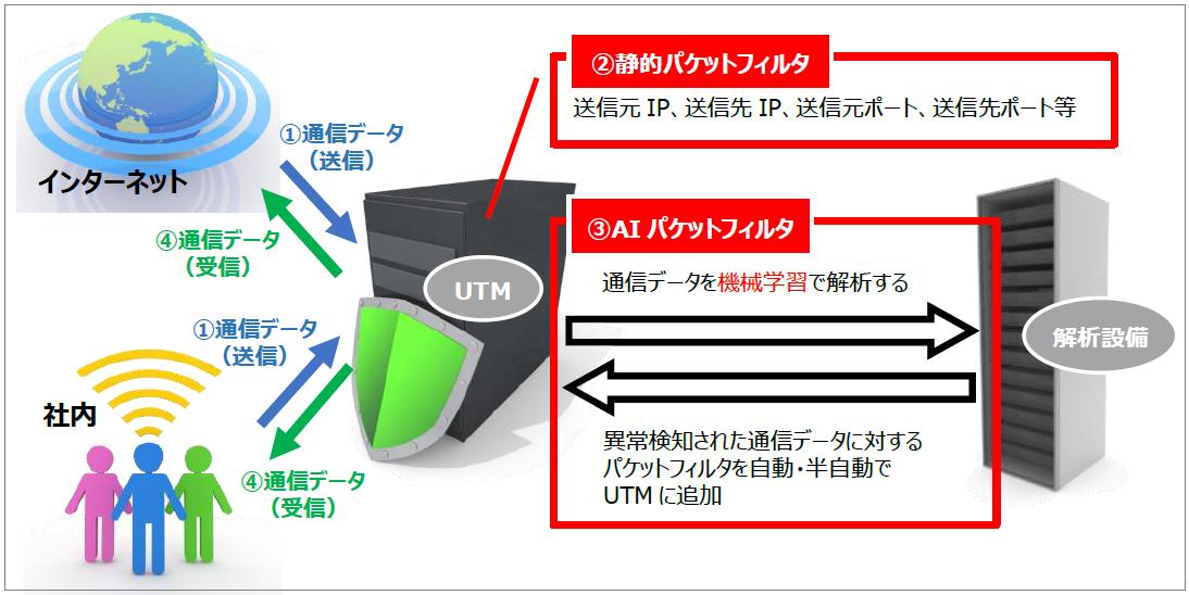 utml-flow