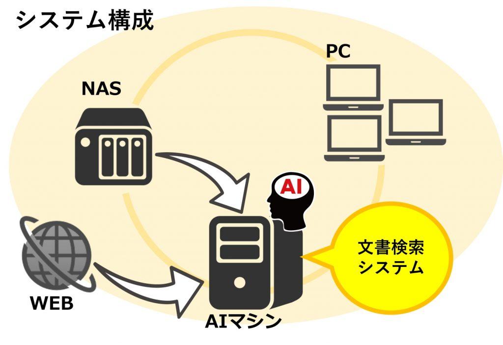 AI類似文書検索 - システム構成