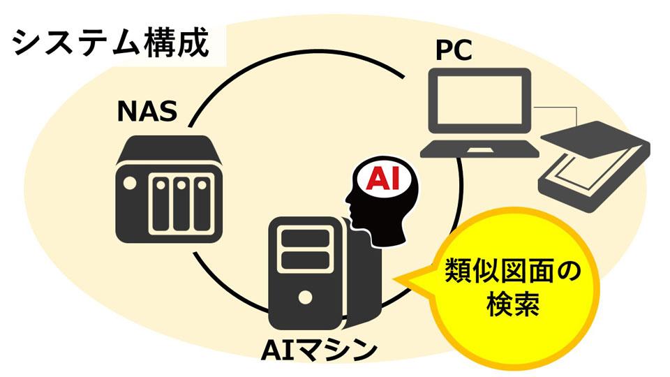 AI類似図面検索 - システム構成